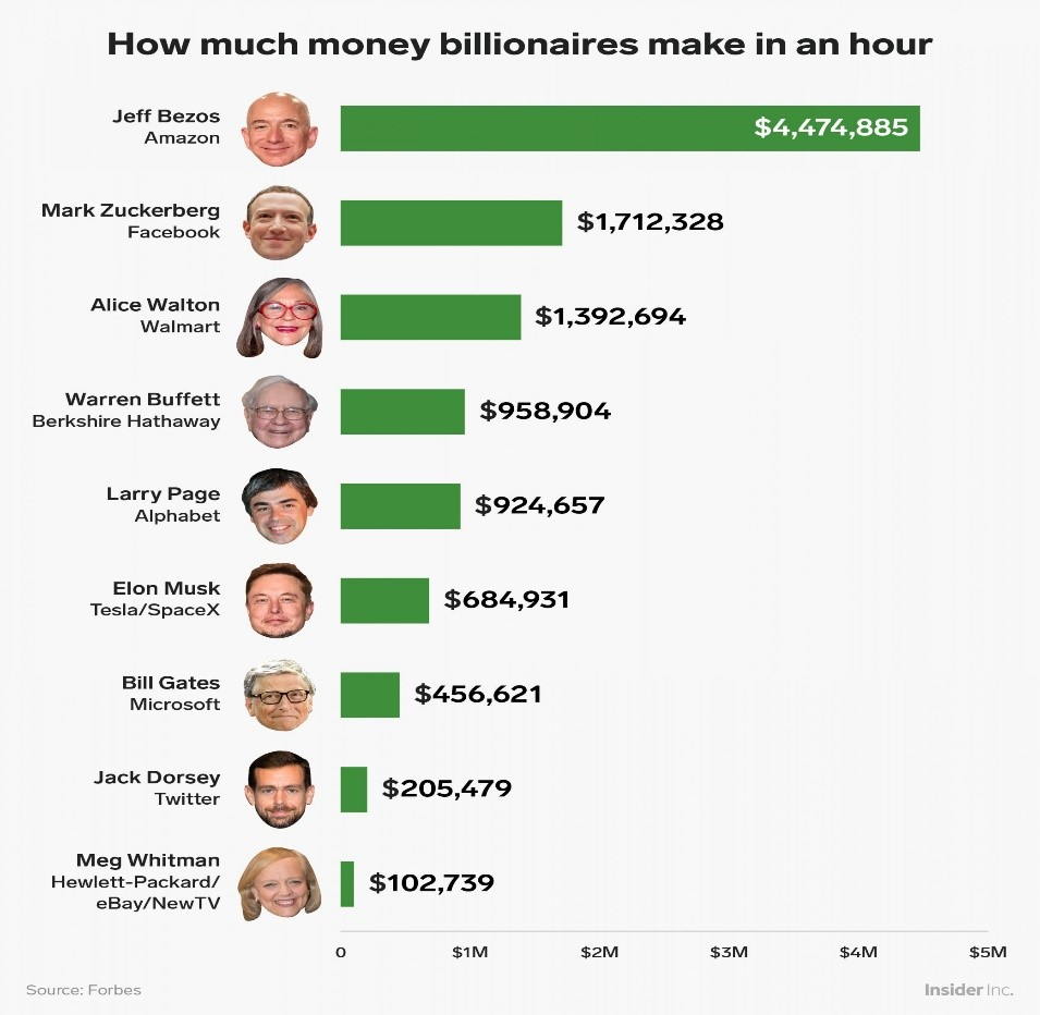 how much money billionaires like Jeff Bezos and Kylie Jenner make per hour